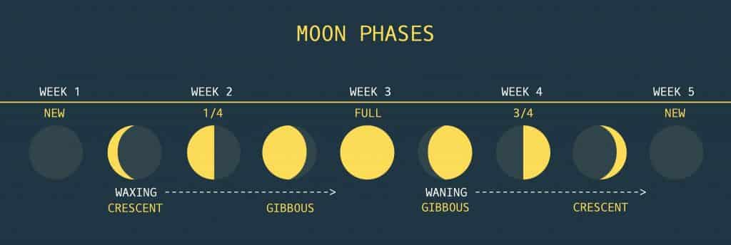 goal setting and moon phases